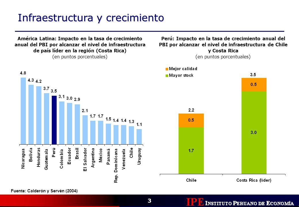 3 Infraestructura y crecimiento Fuente: Calderón y Servén (2004) América Latina: Impacto en la tasa de crecimiento anual del PBI por alcanzar el nivel
