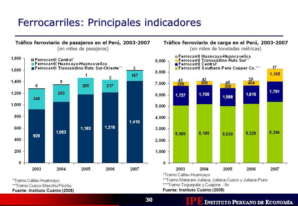 30 Ferrocarriles: Principales indicadores Tráfico ferroviario de pasajeros en el Perú, 2003-2007 (en miles de pasajeros) *Tramo Callao-Huancayo **Tram