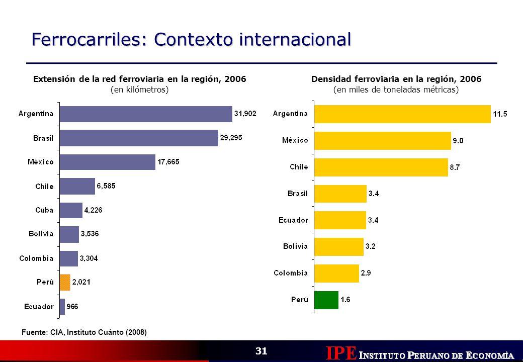 31 Ferrocarriles: Contexto internacional Extensión de la red ferroviaria en la región, 2006 (en kilómetros) Fuente: CIA, Instituto Cuánto (2008) Densi