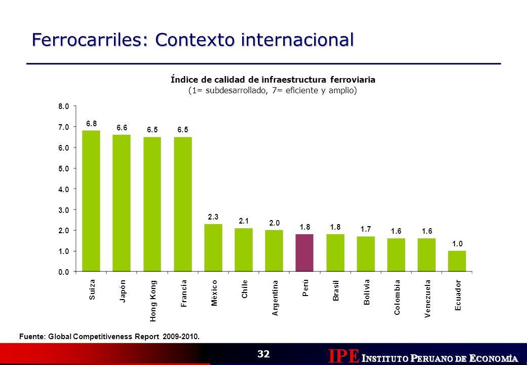 32 Ferrocarriles: Contexto internacional Índice de calidad de infraestructura ferroviaria (1= subdesarrollado, 7= eficiente y amplio) Fuente: Global C