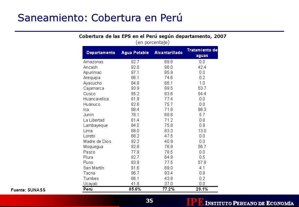 35 Saneamiento: Cobertura en Perú Cobertura de las EPS en el Perú según departamento, 2007 (en porcentaje) Fuente: SUNASS
