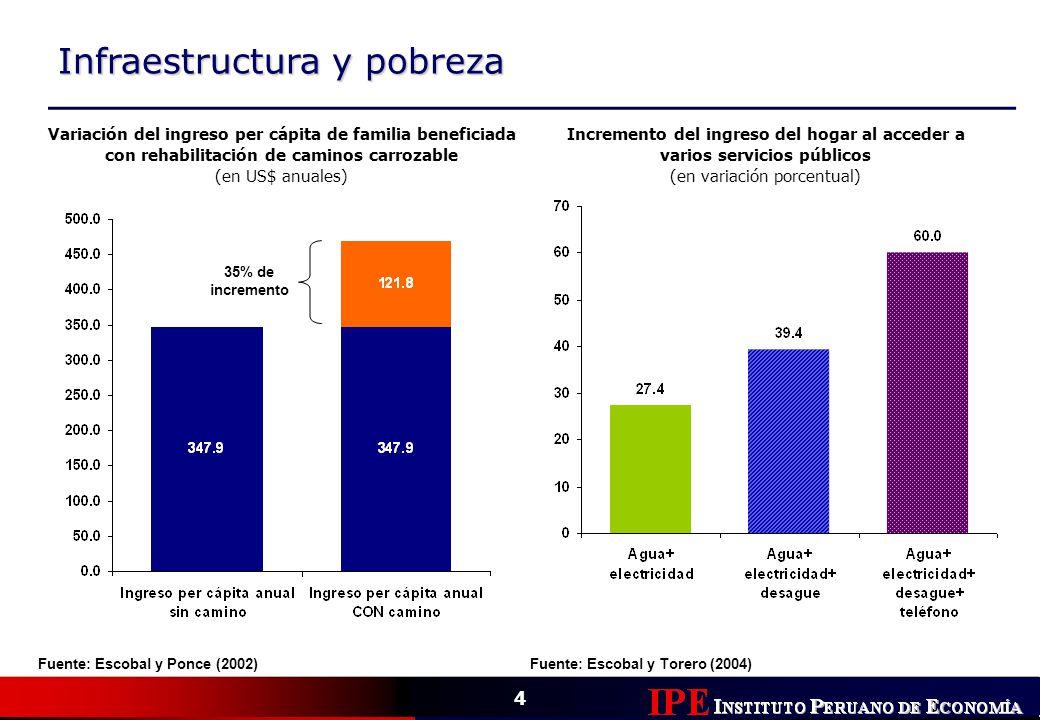 4 Infraestructura y pobreza Fuente: Escobal y Ponce (2002) Variación del ingreso per cápita de familia beneficiada con rehabilitación de caminos carro