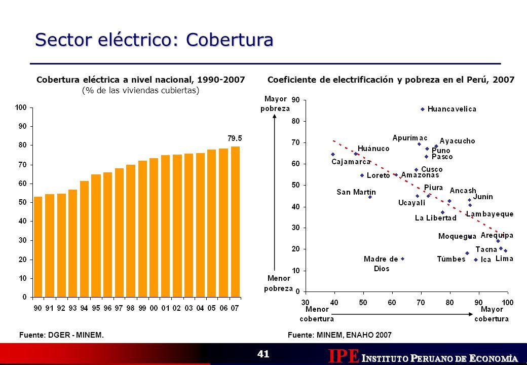 41 Sector eléctrico: Cobertura Fuente: DGER - MINEM. Cobertura eléctrica a nivel nacional, 1990-2007 (% de las viviendas cubiertas) Coeficiente de ele