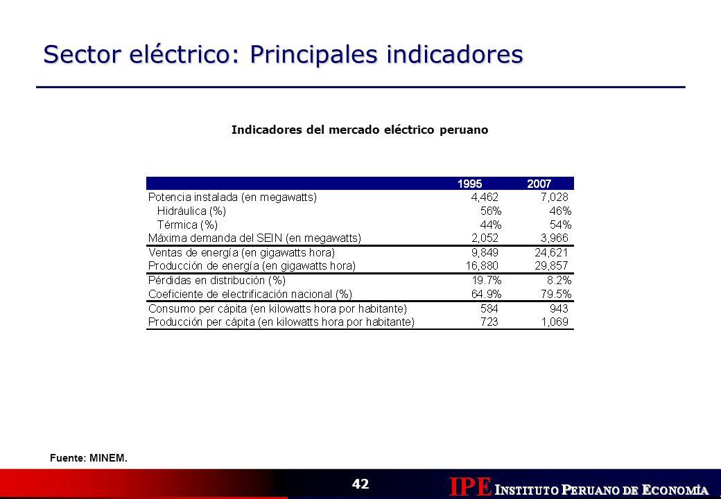 42 Sector eléctrico: Principales indicadores Indicadores del mercado eléctrico peruano Fuente: MINEM.