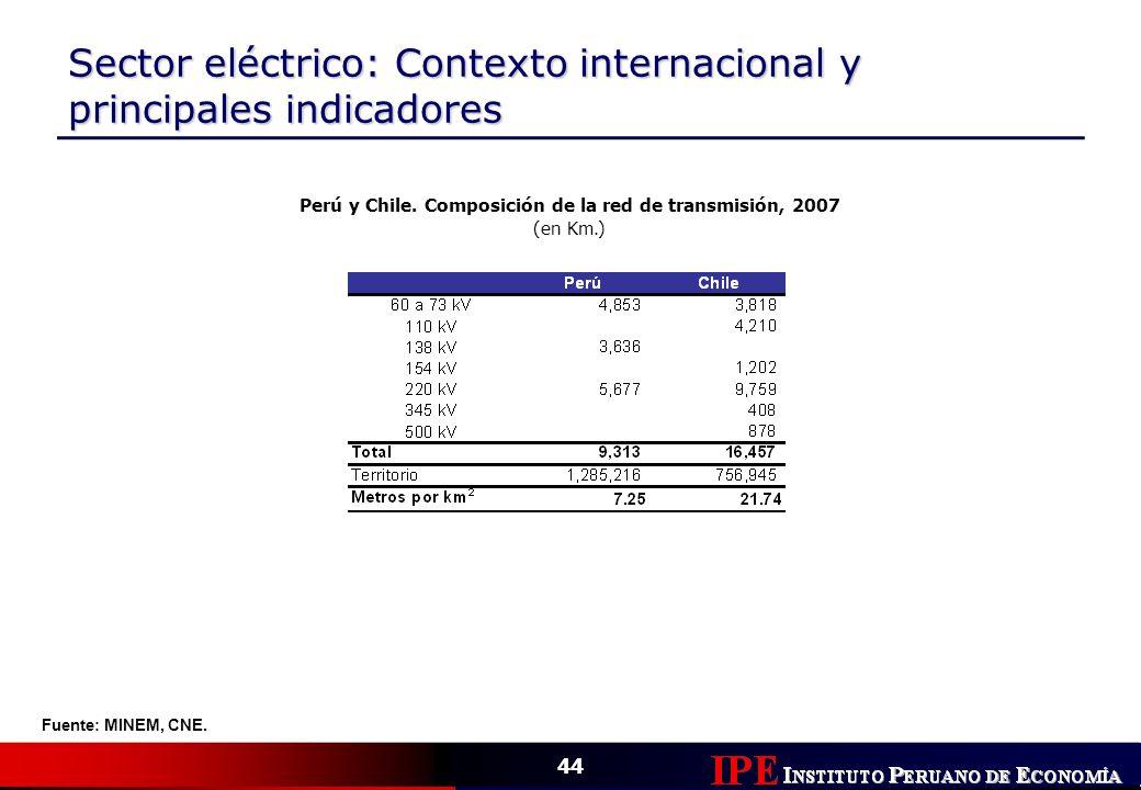 44 Sector eléctrico: Contexto internacional y principales indicadores Perú y Chile. Composición de la red de transmisión, 2007 (en Km.) Fuente: MINEM,