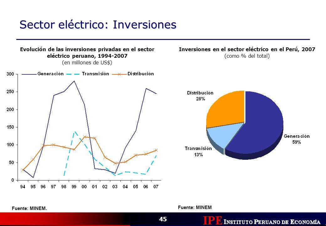 45 Sector eléctrico: Inversiones Evolución de las inversiones privadas en el sector eléctrico peruano, 1994-2007 (en millones de US$) Inversiones en e