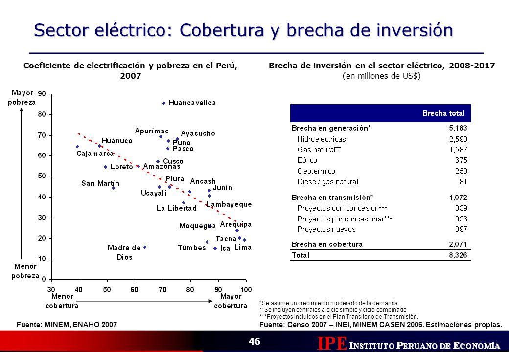 46 Sector eléctrico: Cobertura y brecha de inversión Coeficiente de electrificación y pobreza en el Perú, 2007 Fuente: MINEM, ENAHO 2007 Brecha de inv