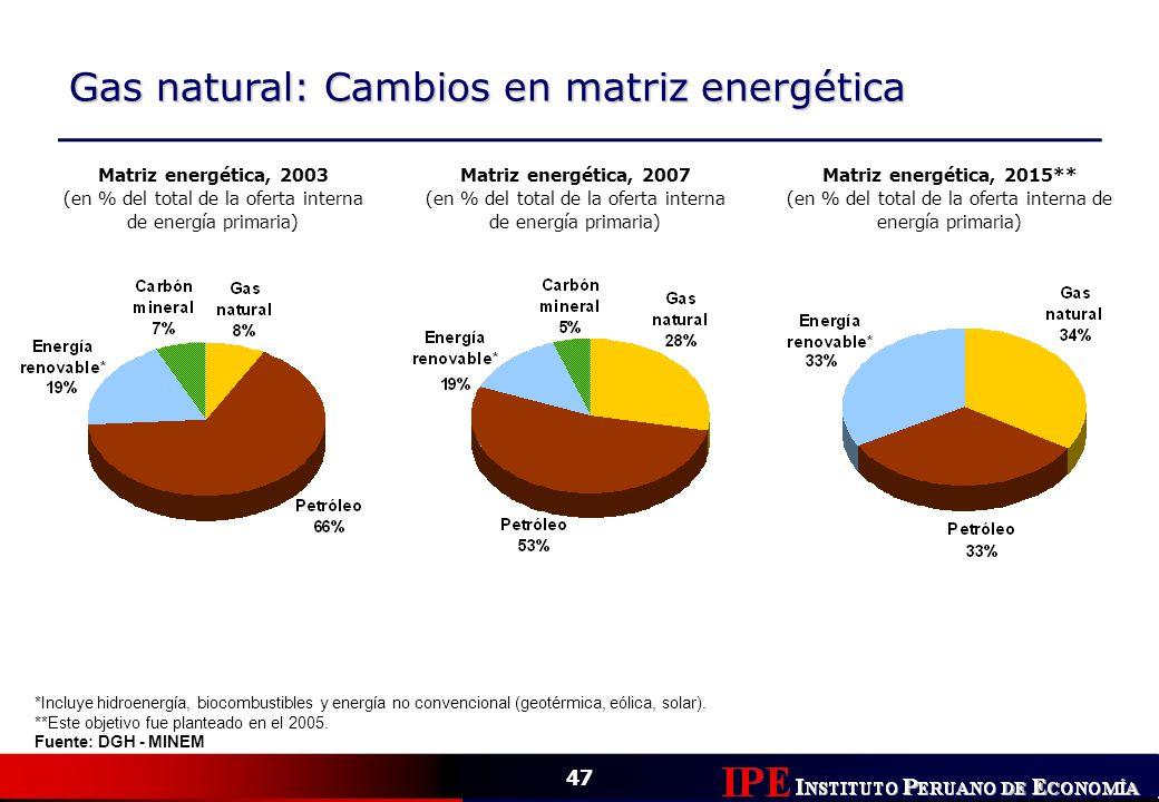 47 Gas natural: Cambios en matriz energética *Incluye hidroenergía, biocombustibles y energía no convencional (geotérmica, eólica, solar). **Este obje