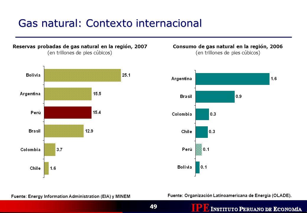 49 Gas natural: Contexto internacional Fuente: Energy Information Administration (EIA) y MINEM Reservas probadas de gas natural en la región, 2007 (en