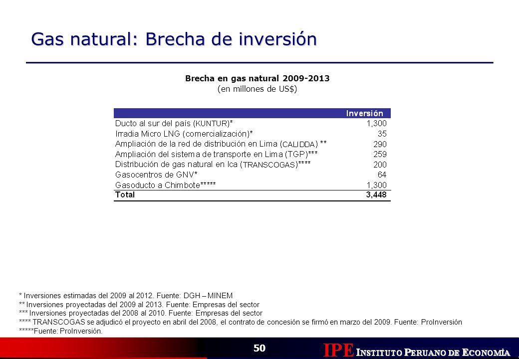 50 Gas natural: Brecha de inversión * Inversiones estimadas del 2009 al 2012. Fuente: DGH – MINEM ** Inversiones proyectadas del 2009 al 2013. Fuente: