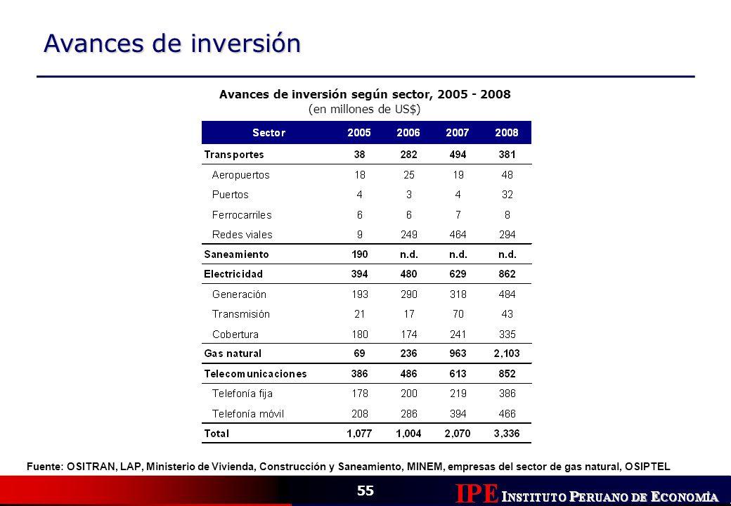 55 Avances de inversión Avances de inversión según sector, 2005 - 2008 (en millones de US$) Fuente: OSITRAN, LAP, Ministerio de Vivienda, Construcción
