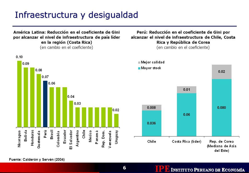 6 Infraestructura y desigualdad Fuente: Calderón y Servén (2004) América Latina: Reducción en el coeficiente de Gini por alcanzar el nivel de infraest