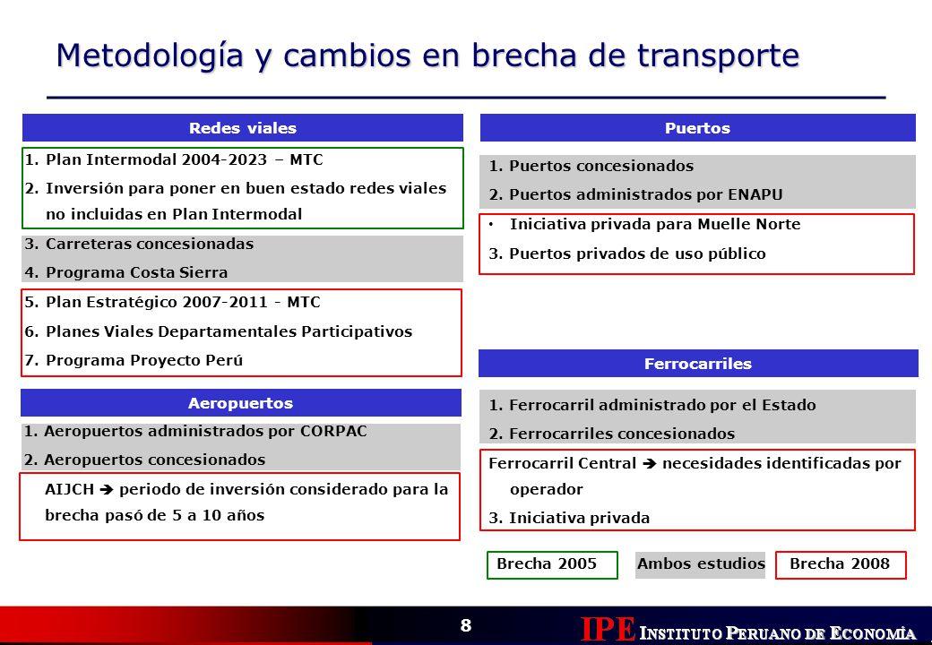 Metodología y cambios en brecha de transporte Puertos Ferrocarriles Redes viales Aeropuertos 1. Puertos concesionados 2. Puertos administrados por ENA