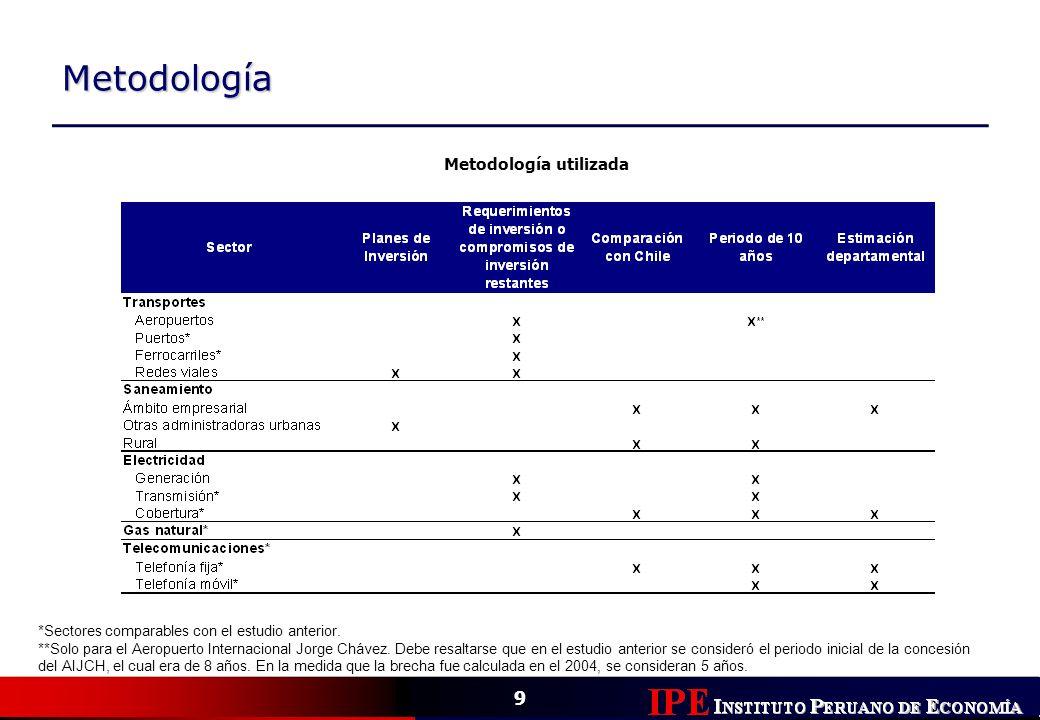 9 Metodología Metodología utilizada *Sectores comparables con el estudio anterior. **Solo para el Aeropuerto Internacional Jorge Chávez. Debe resaltar