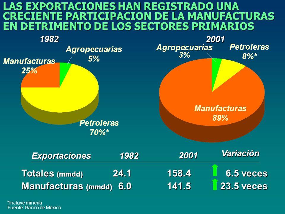 Manufacturas 89% Petroleras 8%* Agropecuarias 3% Manufacturas 25% Petroleras 70%* Agropecuarias 5% *Incluye minería Fuente: Banco de México Totales (mmdd) 24.1158.46.5 veces Manufacturas (mmdd) 6.0141.523.5 veces 1982 2001 Variación Exportaciones LAS EXPORTACIONES HAN REGISTRADO UNA CRECIENTE PARTICIPACION DE LA MANUFACTURAS EN DETRIMENTO DE LOS SECTORES PRIMARIOS 1982 2001