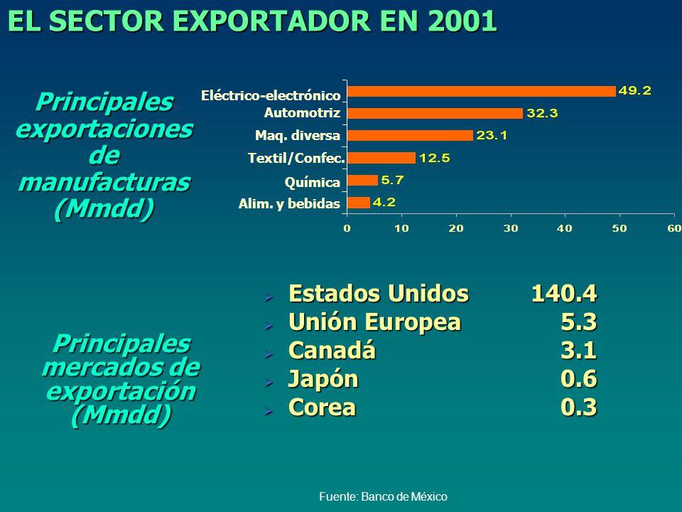 Principales exportaciones de manufacturas (Mmdd) Source Banco de México Estados Unidos140.4 Estados Unidos140.4 Unión Europea5.3 Unión Europea5.3 Canadá3.1 Canadá3.1 Japón0.6 Japón0.6 Corea0.3 Corea0.3 Principales mercados de exportación (Mmdd) EL SECTOR EXPORTADOR EN 2001 Eléctrico-electrónico Automotriz Maq.