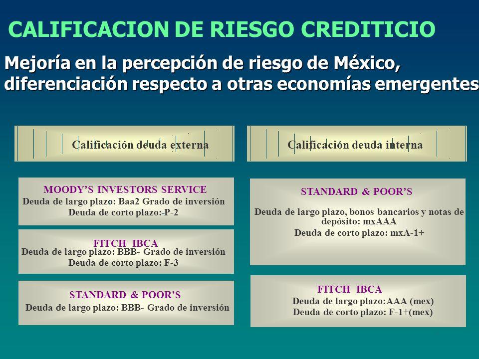 Mejoría en la percepción de riesgo de México, diferenciación respecto a otras economías emergentes CALIFICACION DE RIESGO CREDITICIO Calificación deuda externaCalificación deuda interna MOODYS INVESTORS SERVICE : - FITCH IBCA STANDARD & POORS FITCH IBCA - Deuda de largo plazo: Baa2 Grado de inversión Deuda de corto plazo: P-2 Deuda de largo plazo: BBB- Grado de inversión Deuda de corto plazo: F-3 Deuda de largo plazo: BBB- Grado de inversión Deuda de largo plazo, bonos bancarios y notas de depósito: mxAAA Deuda de corto plazo: mxA-1+ Deuda de largo plazo:AAA (mex) Deuda de corto plazo: F-1+(mex)