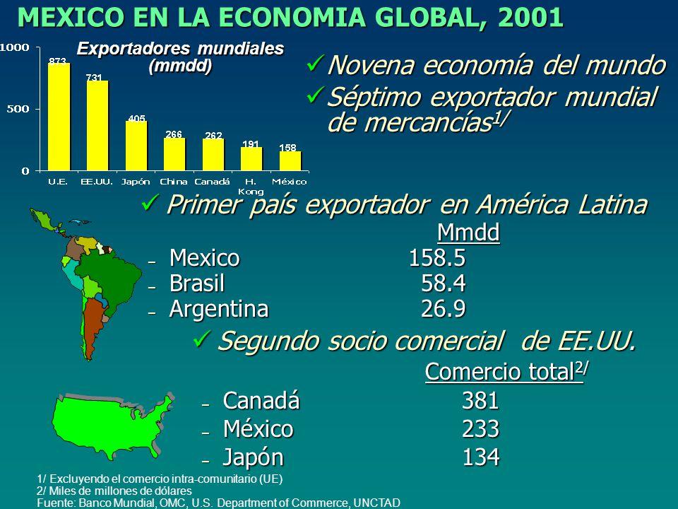 MEXICO EN LA ECONOMIA GLOBAL, 2001 1/ Excluyendo el comercio intra-comunitario (UE) 2/ Miles de millones de dólares Fuente: Banco Mundial, OMC, U.S.