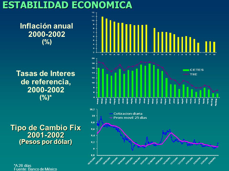 ESTABILIDAD ECONOMICA Tasas de Interes de referencia, 2000-2002 (%)* Tipo de Cambio Fix 2001-2002 (Pesos por dólar) Inflación anual 2000-2002 (%) *A 28 días Fuente: Banco de México