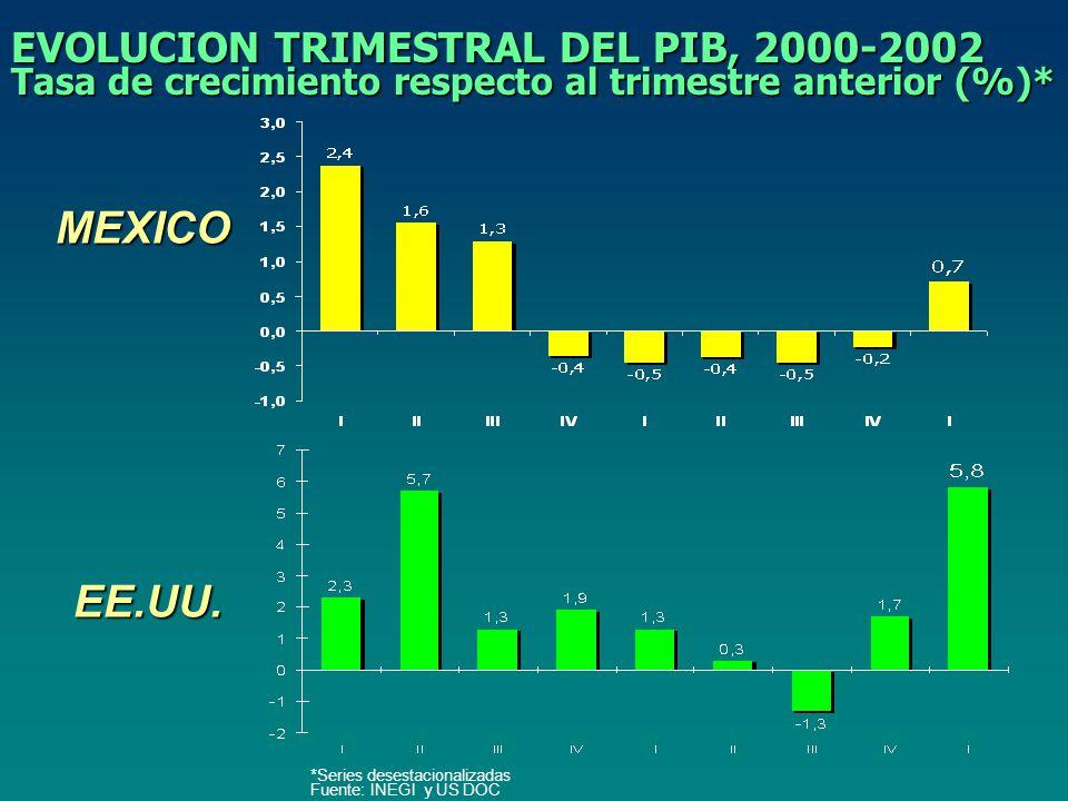 EVOLUCION TRIMESTRAL DEL PIB, 2000-2002 Tasa de crecimiento respecto al trimestre anterior (%)* *Series desestacionalizadas Fuente: INEGI y US DOC MEXICO EE.UU.