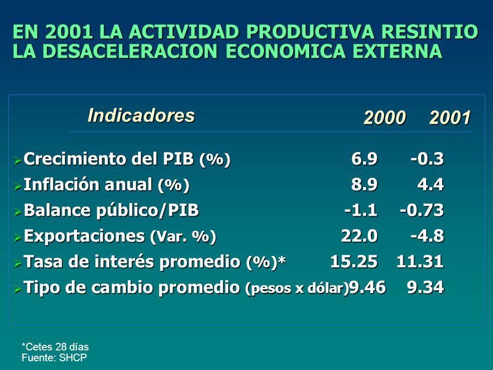 EN 2001 LA ACTIVIDAD PRODUCTIVA RESINTIO LA DESACELERACION ECONOMICA EXTERNA Crecimiento del PIB (%) 6.9-0.3 Crecimiento del PIB (%) 6.9-0.3 Inflación anual (%) 8.94.4 Inflación anual (%) 8.94.4 Balance público/PIB-1.1-0.73 Balance público/PIB-1.1-0.73 Exportaciones (Var.