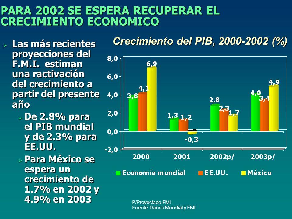 PARA 2002 SE ESPERA RECUPERAR EL CRECIMIENTO ECONOMICO P/Proyectado FMI Fuente: Banco Mundial y FMI Crecimiento del PIB, 2000-2002 (%) Las más recientes proyecciones del F.M.I.