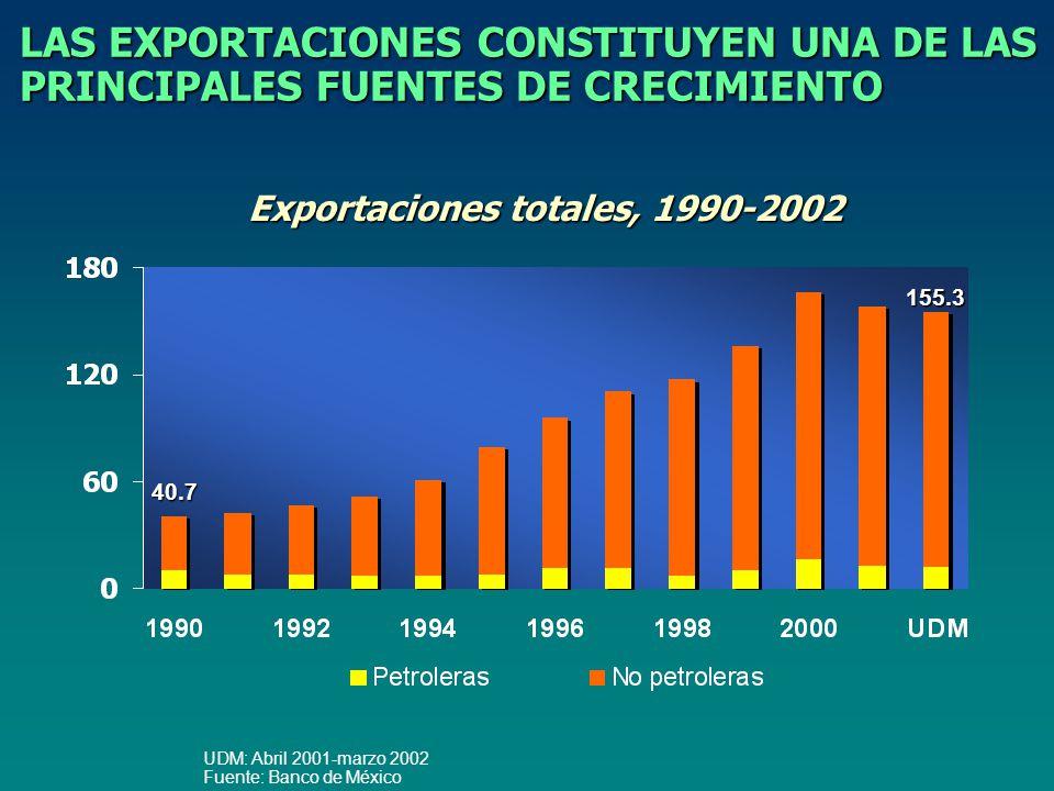 LAS EXPORTACIONES CONSTITUYEN UNA DE LAS PRINCIPALES FUENTES DE CRECIMIENTO UDM: Abril 2001-marzo 2002 Fuente: Banco de México 155.3 40.7 Exportaciones totales, 1990-2002
