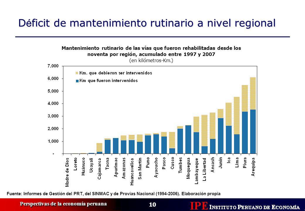 10 Perspectivas de la economía peruana D é ficit de mantenimiento rutinario a nivel regional Mantenimiento rutinario de las vías que fueron rehabilita