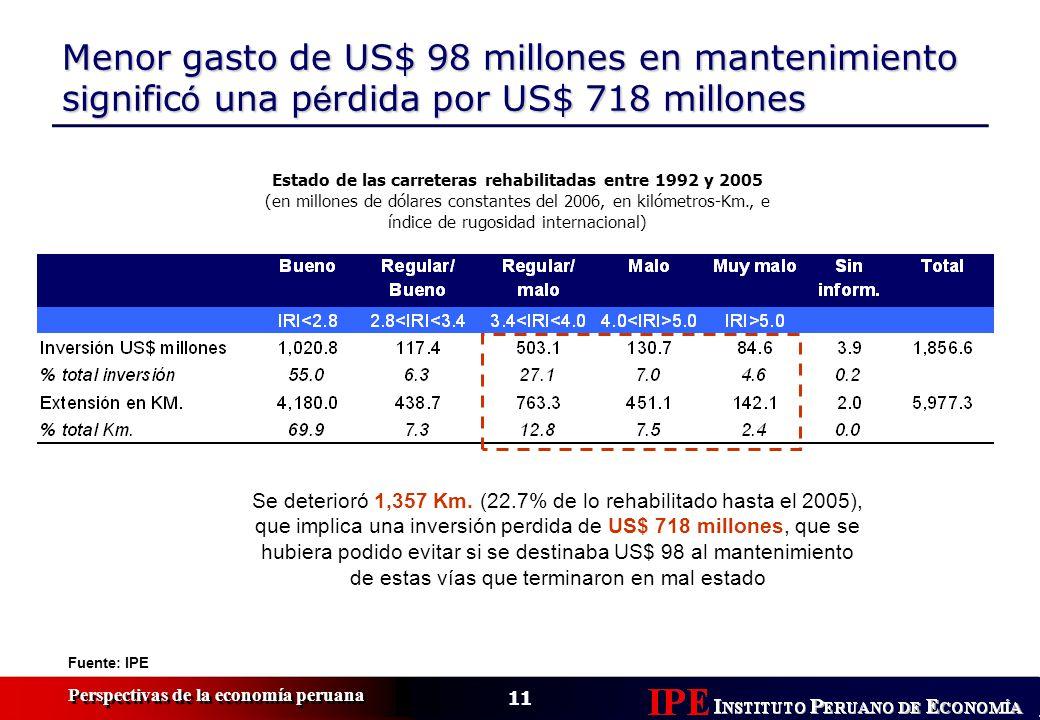 11 Perspectivas de la economía peruana Menor gasto de US$ 98 millones en mantenimiento signific ó una p é rdida por US$ 718 millones Estado de las carreteras rehabilitadas entre 1992 y 2005 (en millones de dólares constantes del 2006, en kilómetros-Km., e índice de rugosidad internacional) Se deterioró 1,357 Km.