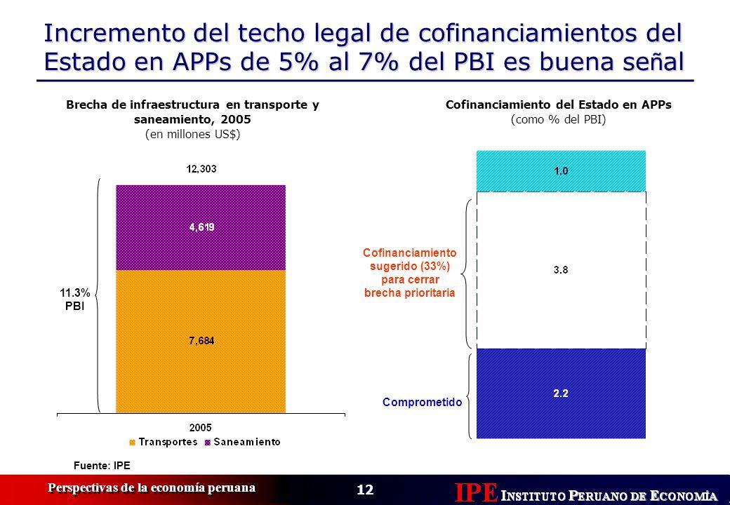 12 Perspectivas de la economía peruana Incremento del techo legal de cofinanciamientos del Estado en APPs de 5% al 7% del PBI es buena se ñ al Brecha