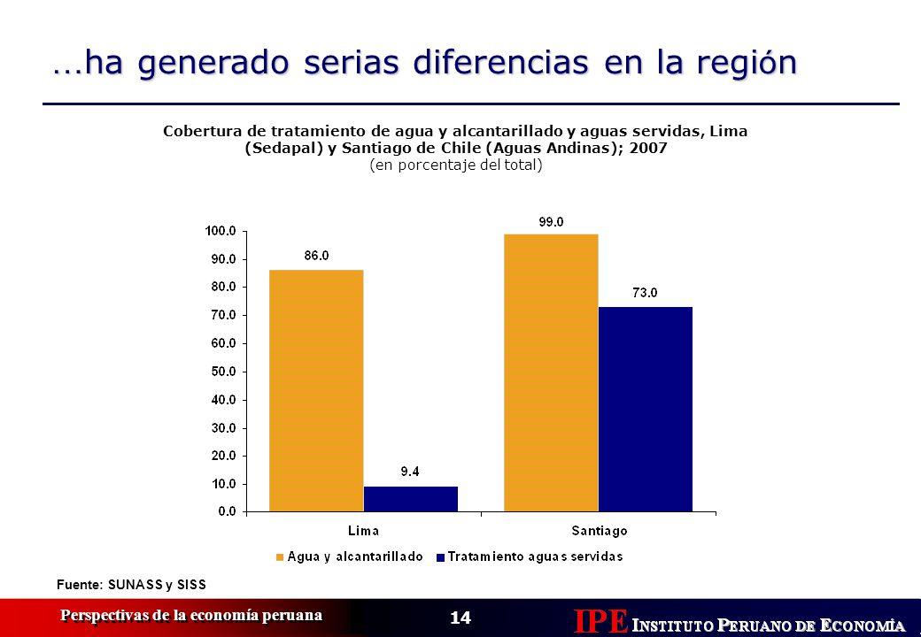 14 Perspectivas de la economía peruana … ha generado serias diferencias en la regi ó n Cobertura de tratamiento de agua y alcantarillado y aguas servi