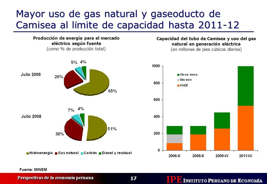 17 Perspectivas de la economía peruana Mayor uso de gas natural y gaseoducto de Camisea al l í mite de capacidad hasta 2011-12 Fuente: MINEM Julio 200