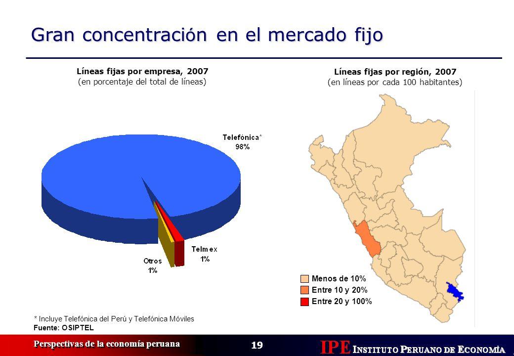 19 Perspectivas de la economía peruana Gran concentraci ó n en el mercado fijo Fuente: OSIPTEL Líneas fijas por región, 2007 (en líneas por cada 100 habitantes) Líneas fijas por empresa, 2007 (en porcentaje del total de líneas) Menos de 10% Entre 10 y 20% Entre 20 y 100% * Incluye Telefónica del Perú y Telefónica Móviles
