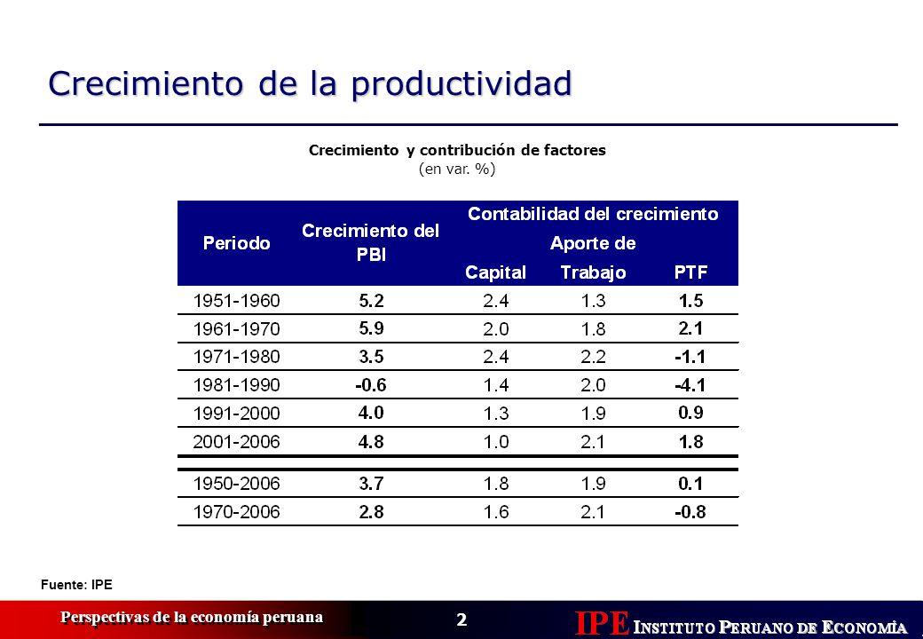2 Perspectivas de la economía peruana Crecimiento de la productividad Fuente: IPE Crecimiento y contribución de factores (en var. %)