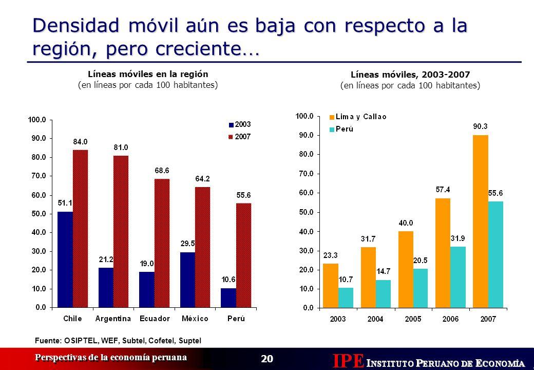 20 Perspectivas de la economía peruana Densidad m ó vil a ú n es baja con respecto a la regi ó n, pero creciente … Fuente: OSIPTEL, WEF, Subtel, Cofetel, Suptel Líneas móviles, 2003-2007 (en líneas por cada 100 habitantes) Líneas móviles en la región (en líneas por cada 100 habitantes)