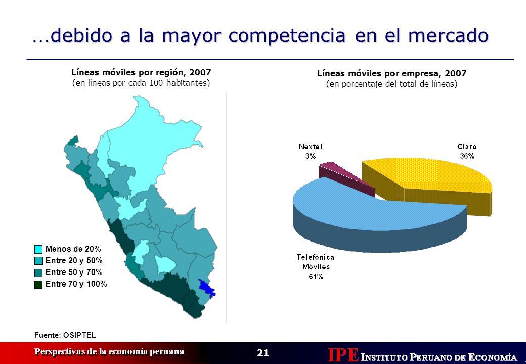 21 Perspectivas de la economía peruana … debido a la mayor competencia en el mercado Fuente: OSIPTEL Líneas móviles por empresa, 2007 (en porcentaje del total de líneas) Menos de 20% Entre 20 y 50% Entre 50 y 70% Entre 70 y 100% Líneas móviles por región, 2007 (en líneas por cada 100 habitantes)