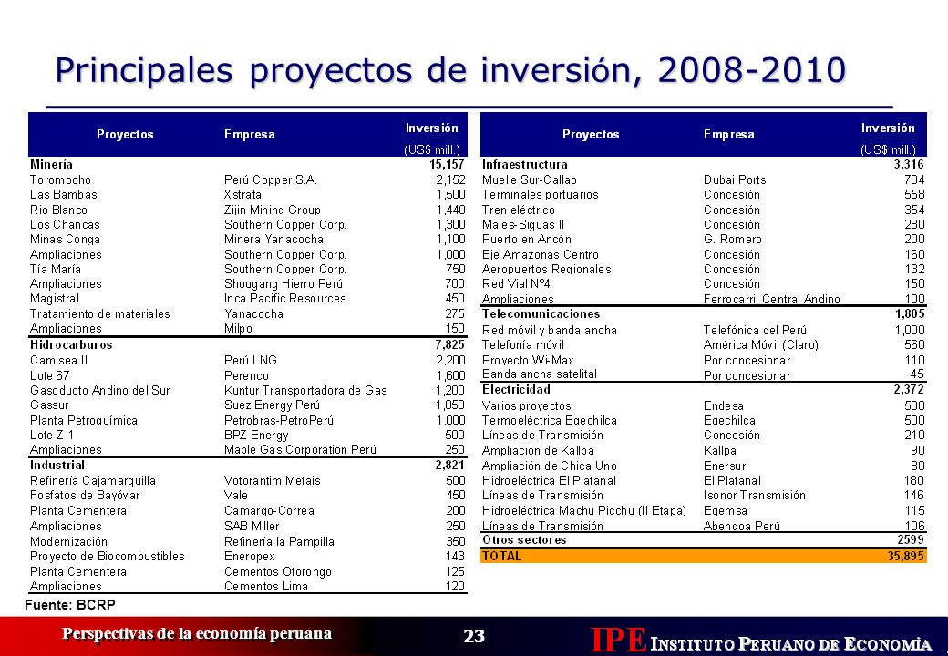 23 Perspectivas de la economía peruana Fuente: BCRP Principales proyectos de inversi ó n, 2008-2010