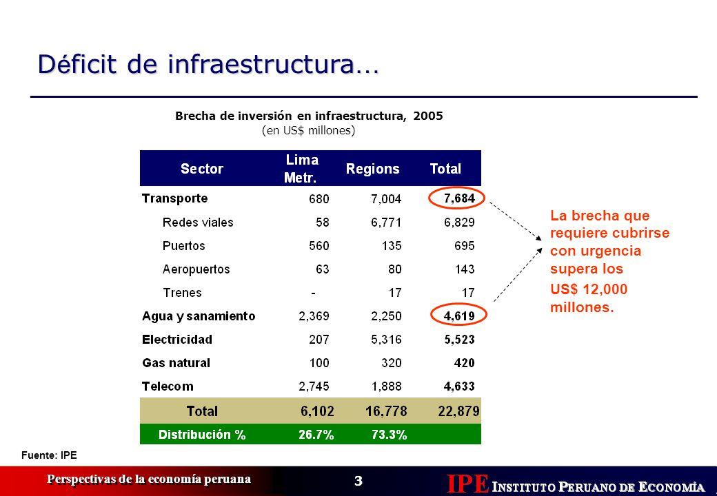 3 Perspectivas de la economía peruana D é ficit de infraestructura … Fuente: IPE Brecha de inversión en infraestructura, 2005 (en US$ millones) La brecha que requiere cubrirse con urgencia supera los US$ 12,000 millones.
