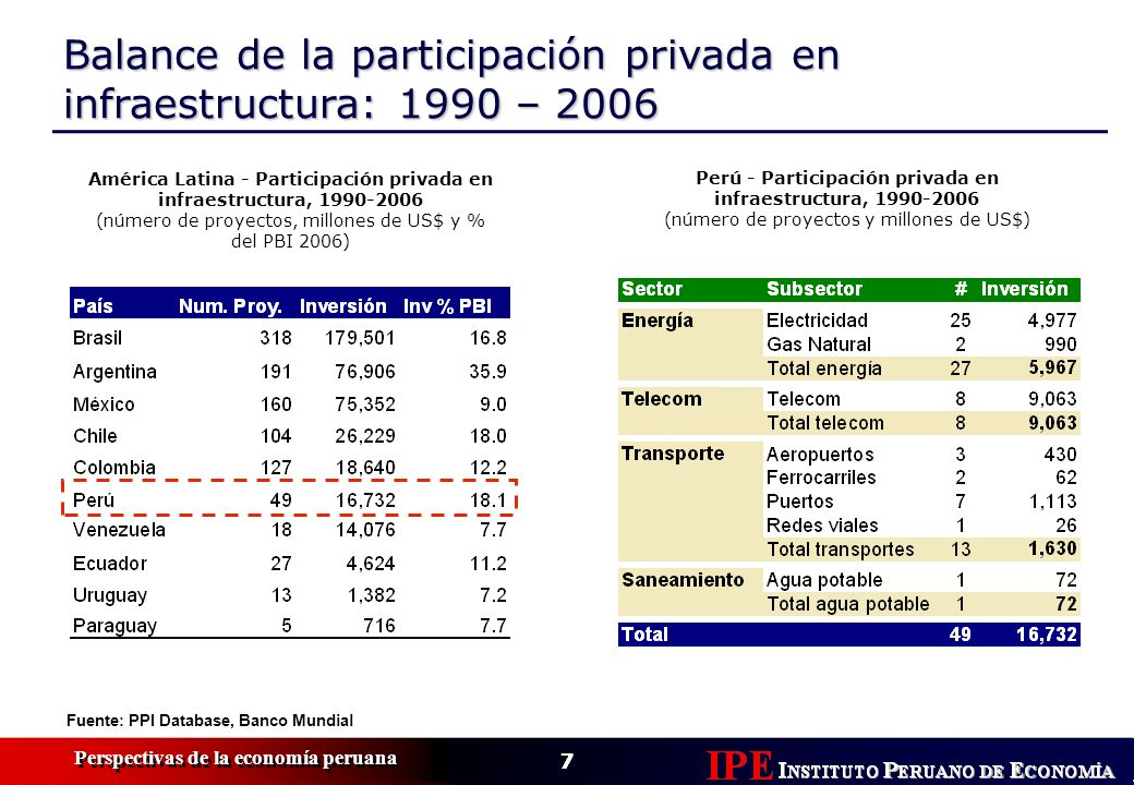 7 Perspectivas de la economía peruana 7 Balance de la participación privada en infraestructura: 1990 – 2006 América Latina - Participación privada en