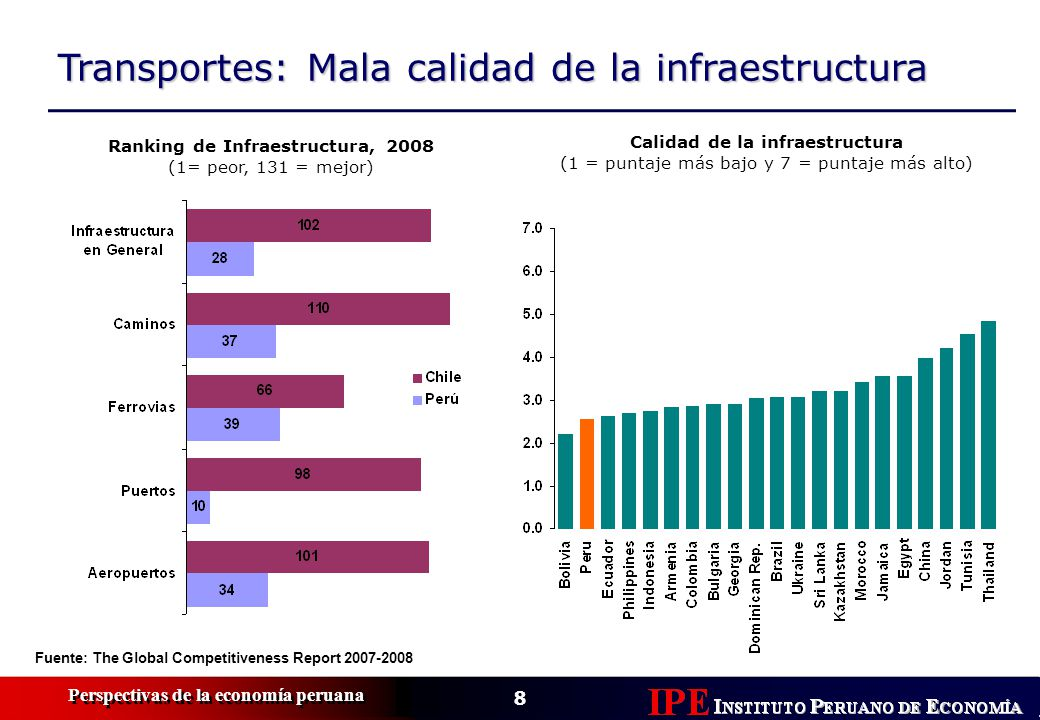 8 Perspectivas de la economía peruana Transportes: Mala calidad de la infraestructura Fuente: The Global Competitiveness Report 2007-2008 Ranking de I