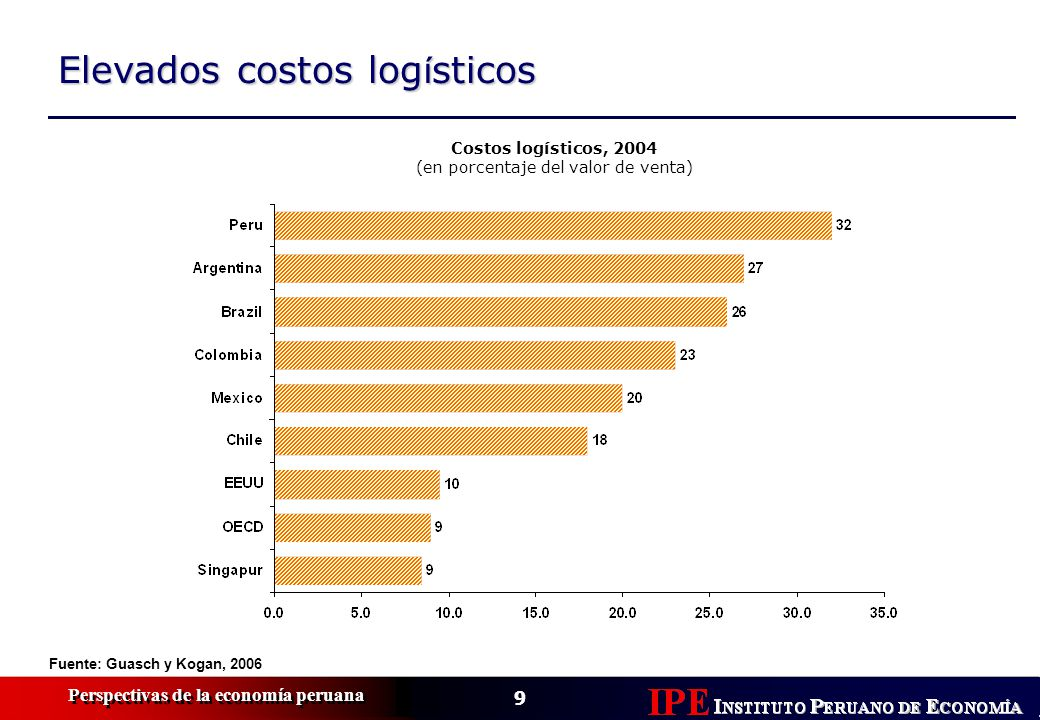 9 Perspectivas de la economía peruana Elevados costos log í sticos Fuente: Guasch y Kogan, 2006 Costos logísticos, 2004 (en porcentaje del valor de ve