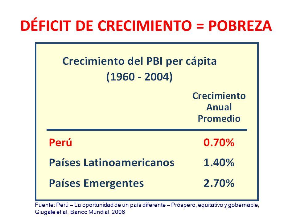 Fuente: Perú – La oportunidad de un país diferente – Próspero, equitativo y gobernable, Giugale et al, Banco Mundial, 2006 DÉFICIT DE CRECIMIENTO = POBREZA