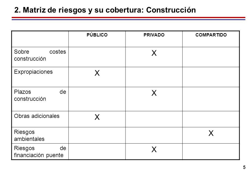 5 2. Matriz de riesgos y su cobertura: Construcción PÚBLICOPRIVADOCOMPARTIDO Sobre costes construcción X Expropiaciones X Plazos de construcción X Obr