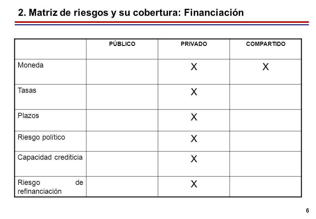 6 2. Matriz de riesgos y su cobertura: Financiación PÚBLICOPRIVADOCOMPARTIDO Moneda XX Tasas X Plazos X Riesgo político X Capacidad crediticia X Riesg