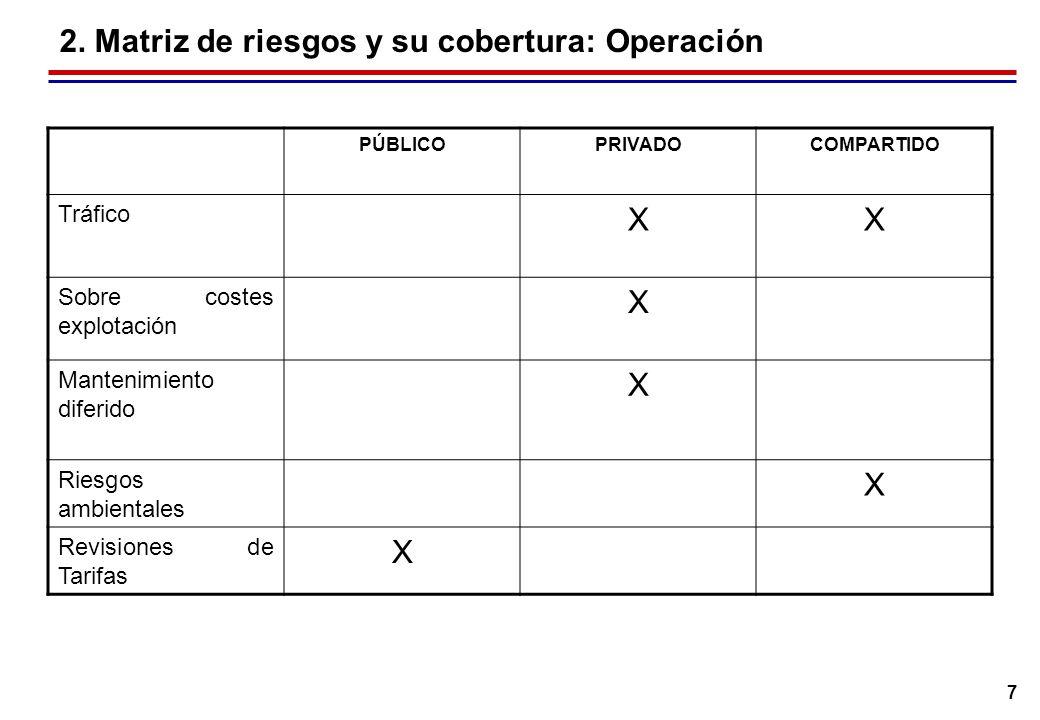 7 2. Matriz de riesgos y su cobertura: Operación PÚBLICOPRIVADOCOMPARTIDO Tráfico XX Sobre costes explotación X Mantenimiento diferido X Riesgos ambie