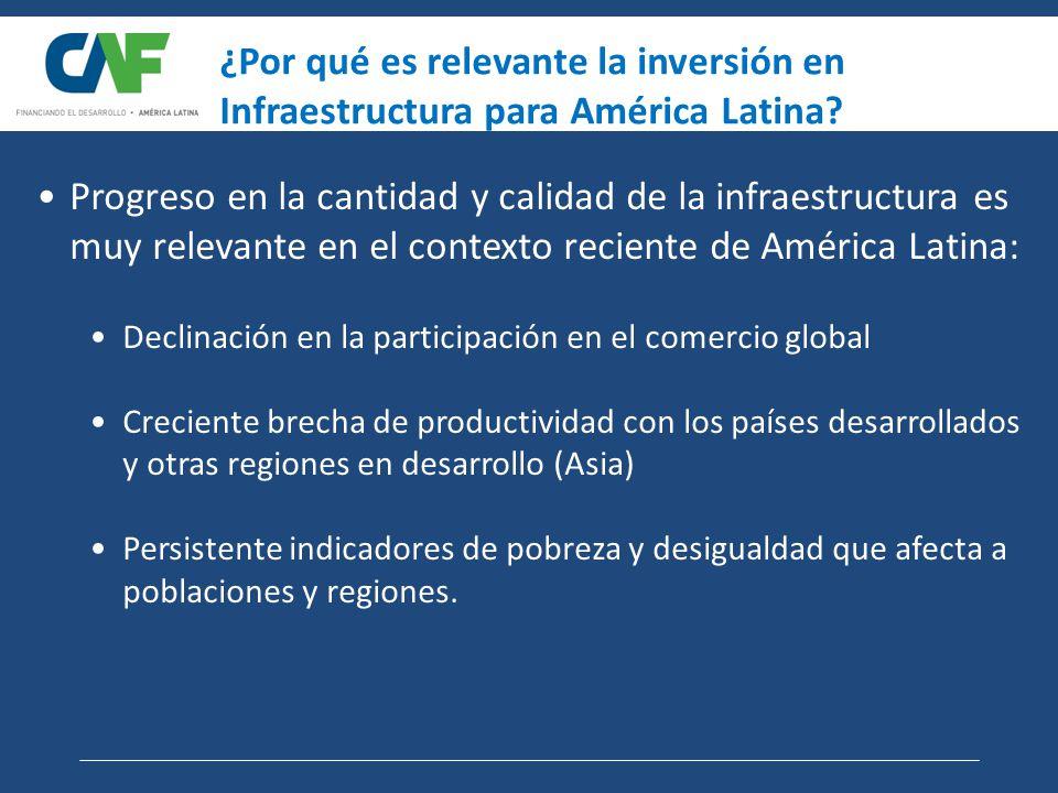 Progreso en la cantidad y calidad de la infraestructura es muy relevante en el contexto reciente de América Latina: Declinación en la participación en el comercio global Creciente brecha de productividad con los países desarrollados y otras regiones en desarrollo (Asia) Persistente indicadores de pobreza y desigualdad que afecta a poblaciones y regiones.