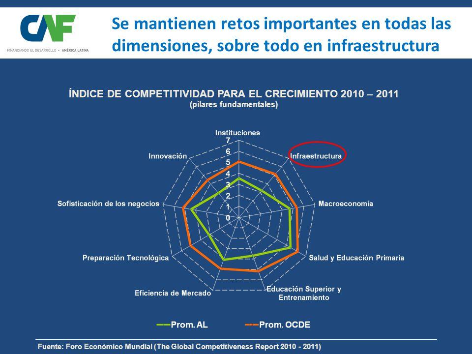 Se mantienen retos importantes en todas las dimensiones, sobre todo en infraestructura Fuente: Foro Económico Mundial (The Global Competitiveness Report 2010 - 2011) ÍNDICE DE COMPETITIVIDAD PARA EL CRECIMIENTO 2010 – 2011 (pilares fundamentales)