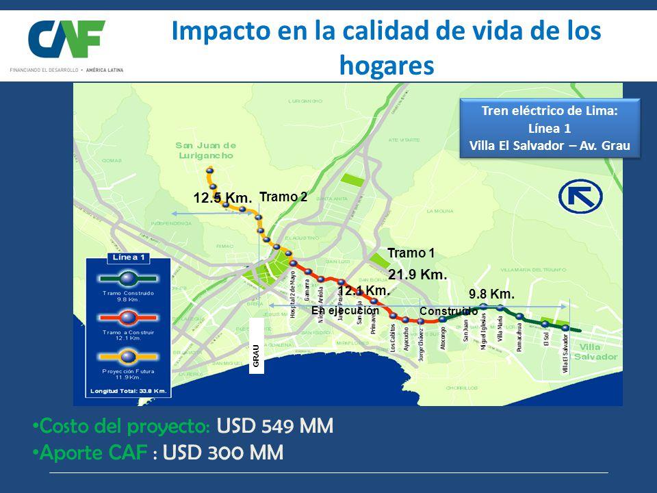 12.5 Km.GRAU Tramo 2 Tramo 1 21.9 Km. 9.8 Km. 12.1 Km.