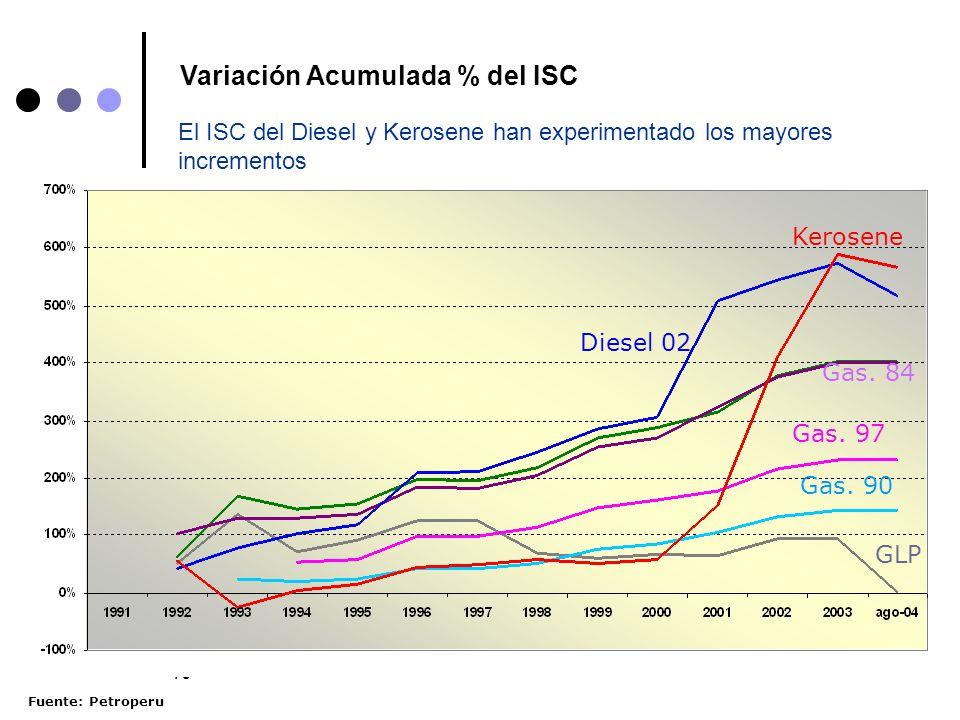 10 Variación Acumulada % del ISC Gas. 95 Kerosene Diesel 02 Gas. 84 Gas. 97 GLP Gas. 90 El ISC del Diesel y Kerosene han experimentado los mayores inc