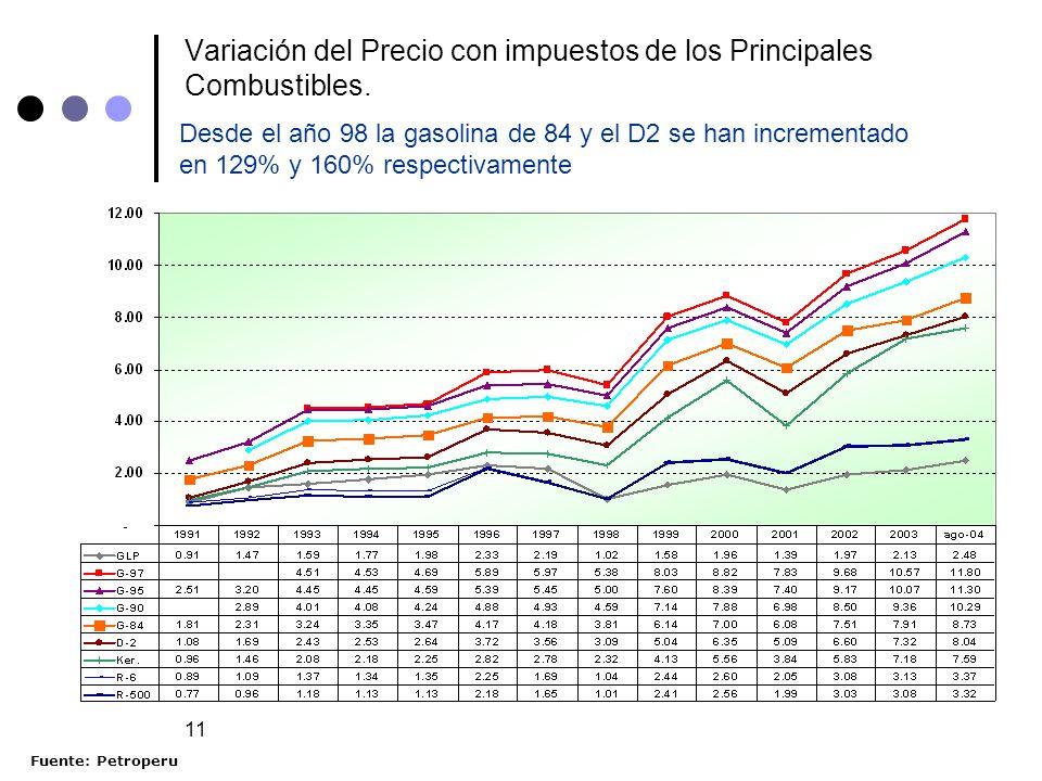 11 Variación del Precio con impuestos de los Principales Combustibles. Desde el año 98 la gasolina de 84 y el D2 se han incrementado en 129% y 160% re